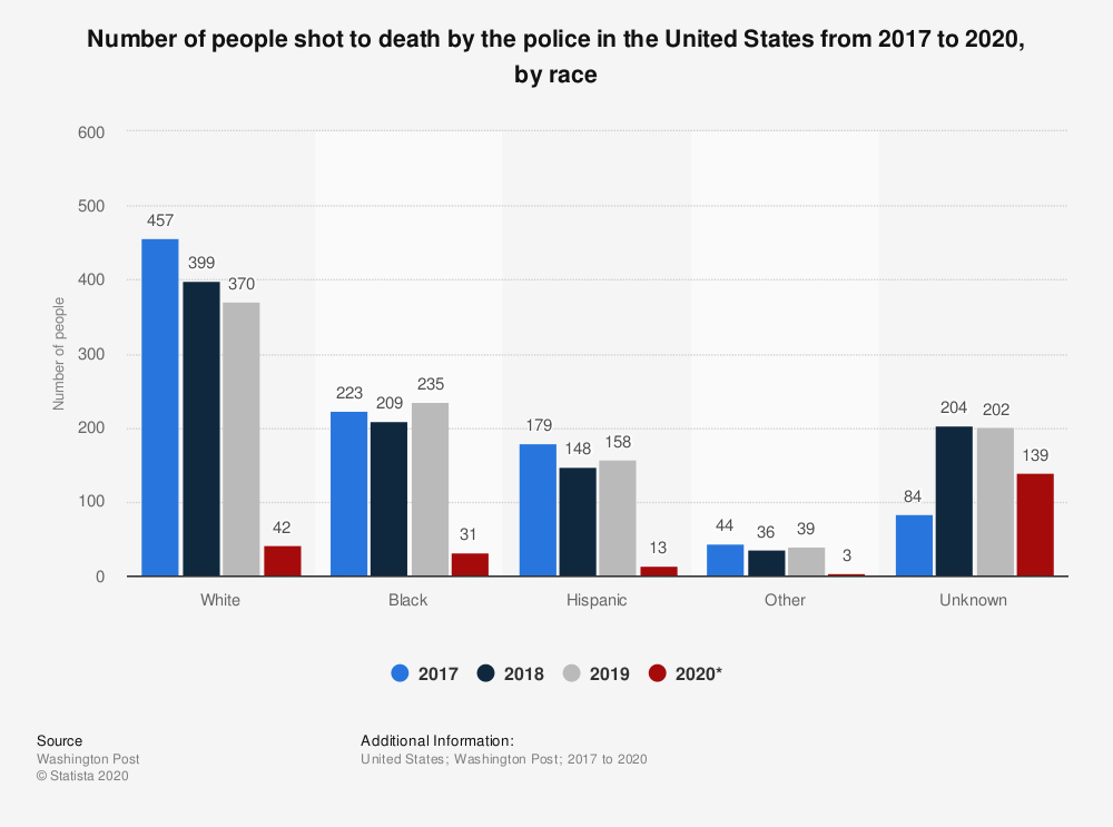 statistic_id585152_people-shot-to-death-by-us-police-by-race-2017-2020